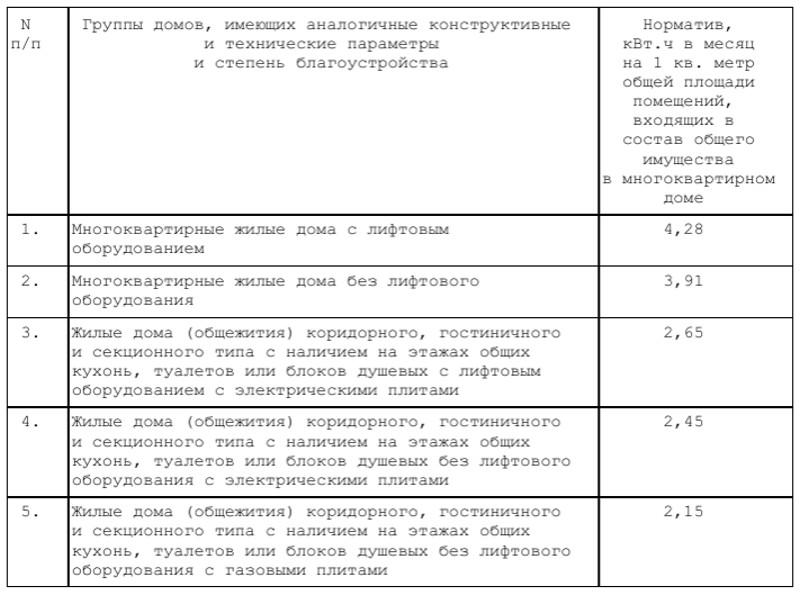 Ростовские власти добавят вквитанцию заЖКХ новый пункт с2017 года
